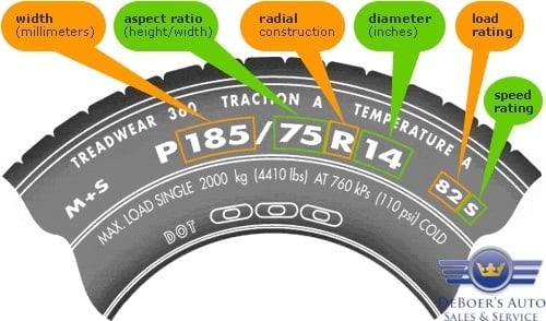 Do you know how to locate the vehicle tire information.